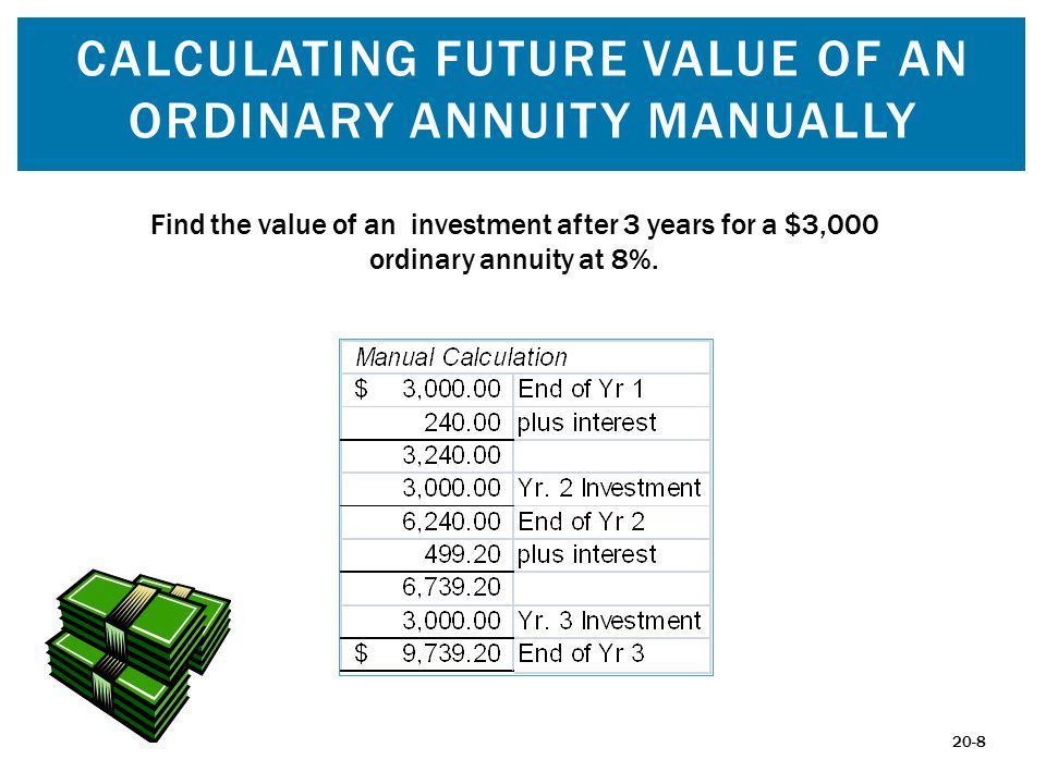 CALCULATING FUTURE VALUE OF AN ORDINARY ANNUITY MANUALLY Find the value of an investment after 3 years for a $3,000 ordinary annuity at 8%. 20-8
