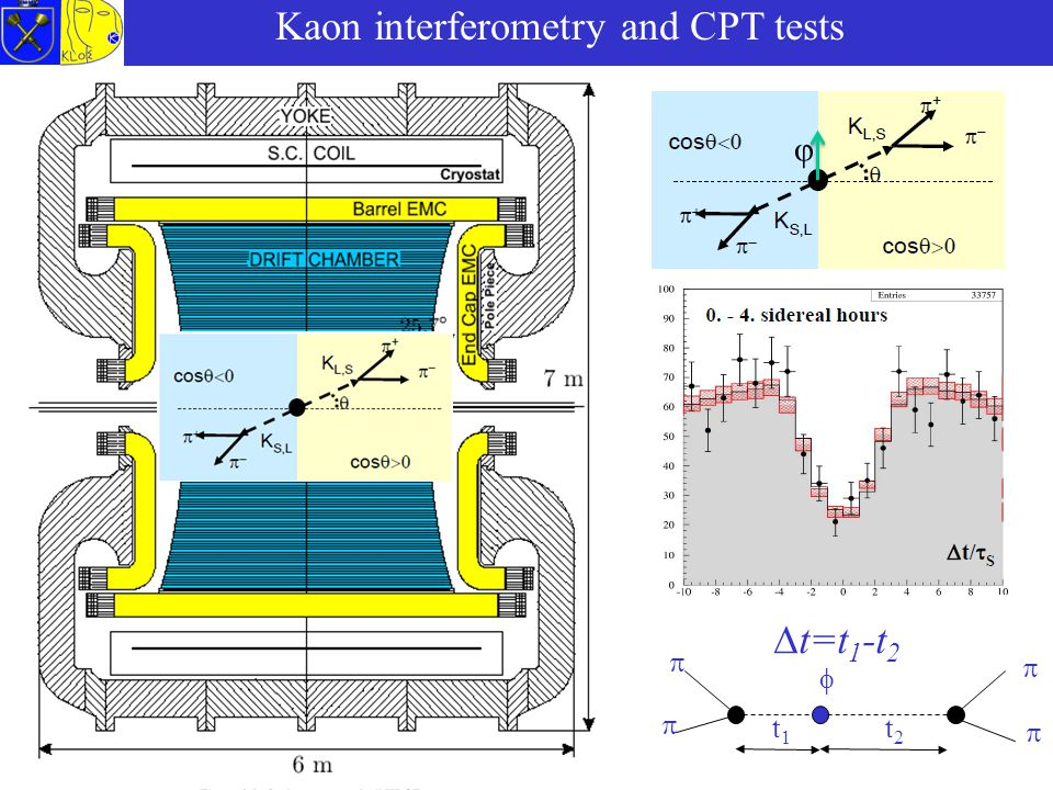Kaon interferometry and CPT tests φ      t2t2 t1t1  t=t 1 -t 2