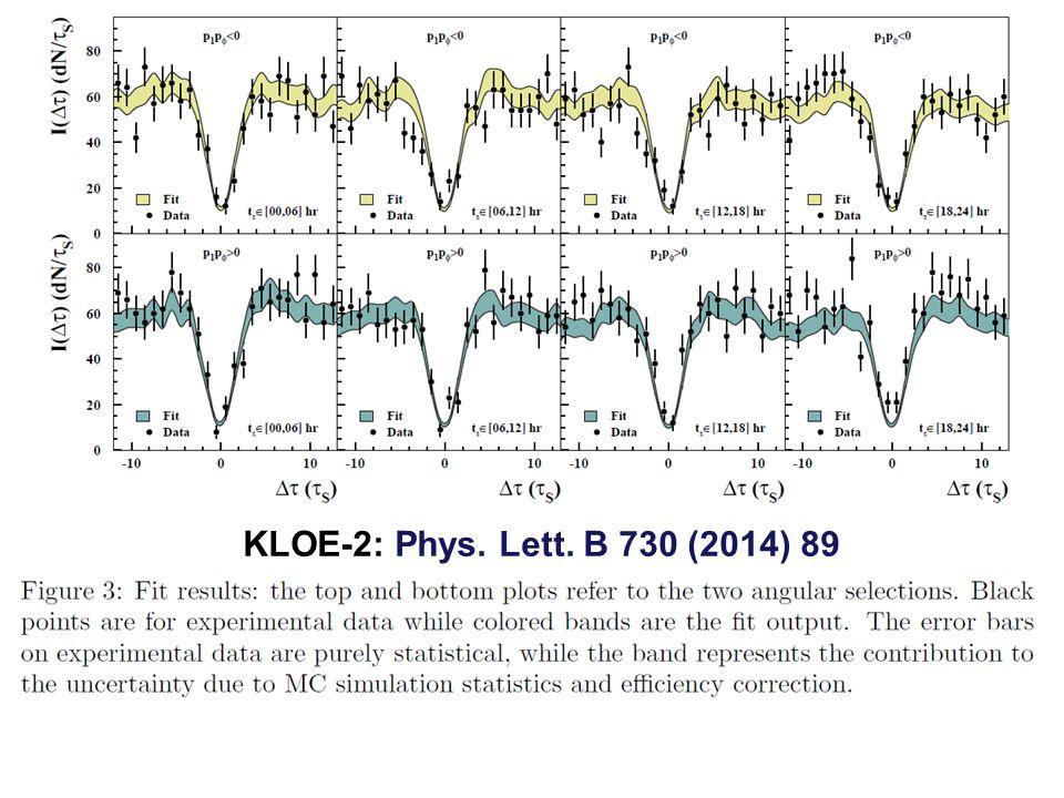 KLOE-2: Phys. Lett. B 730 (2014) 89