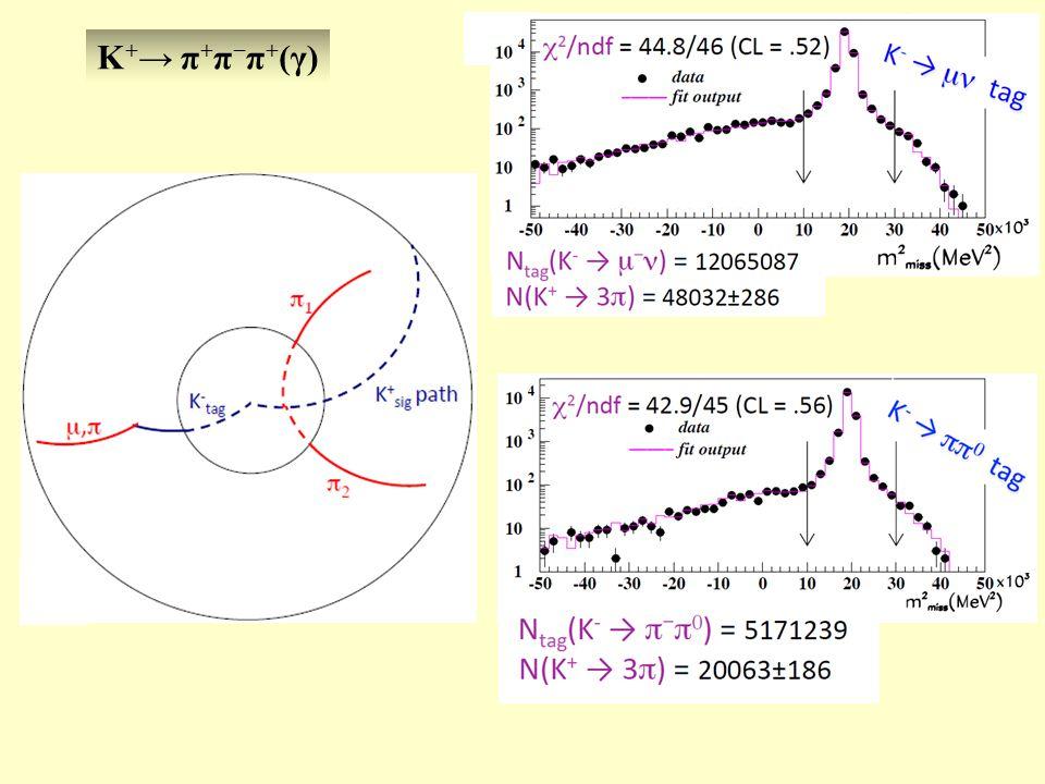 K + → π + π − π + (γ)
