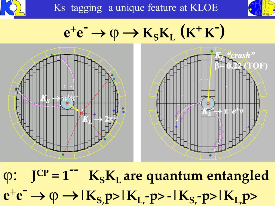 Ks tagging a unique feature at KLOE φ: J CP = 1 -- K S K L are quantum entangled e + e -  φ  |K S, p>|K L, -p> -|K S, -p>|K L, p> KLOE: τ S = 89.56 ± 0.03 ± 0.07 ps ( ~0.1%) SETP0 KLOE-2 5 fb -1 ( ~0.03 %) e + e -  φ  K S K L ( K + K - )