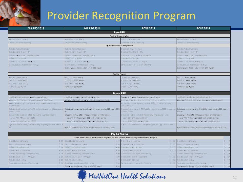 Provider Recognition Program 12