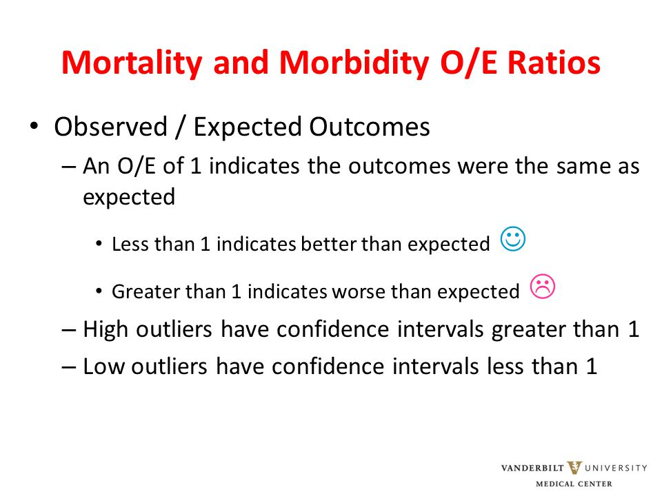 Mortality and Morbidity O/E Ratios Observed / Expected Outcomes – An O/E of 1 indicates the outcomes were the same as expected Less than 1 indicates better than expected Greater than 1 indicates worse than expected  – High outliers have confidence intervals greater than 1 – Low outliers have confidence intervals less than 1