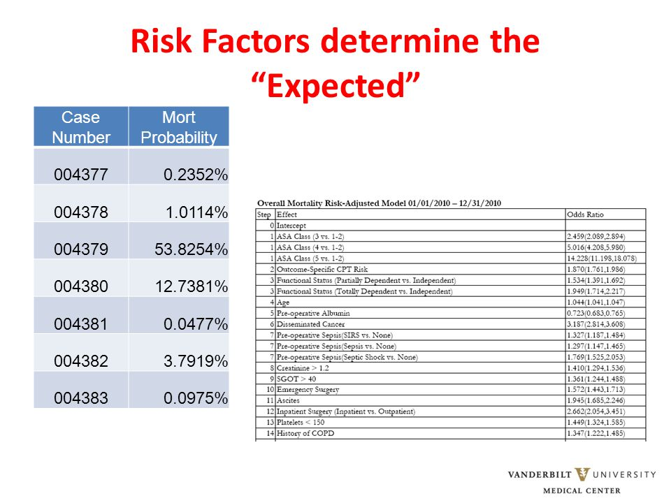 Risk Factors determine the Expected Case Number Mort Probability 0043770.2352% 0043781.0114% 00437953.8254% 00438012.7381% 0043810.0477% 0043823.7919% 0043830.0975%
