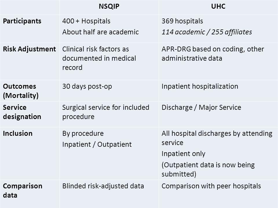 NSQIPUHC Participants400 + Hospitals About half are academic 369 hospitals 114 academic / 255 affiliates Risk AdjustmentClinical risk factors as docum
