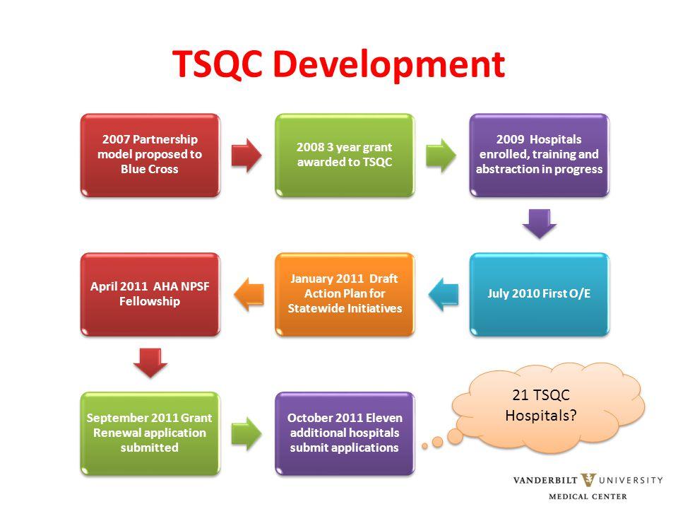 TSQC Development 21 TSQC Hospitals