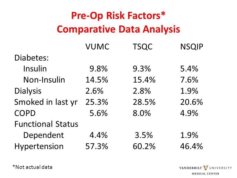 Pre-Op Risk Factors* Comparative Data Analysis VUMCTSQCNSQIP Diabetes: Insulin 9.8% 9.3%5.4% Non-Insulin14.5% 15.4%7.6% Dialysis2.6% 2.8% 1.9% Smoked
