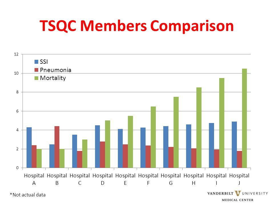 TSQC Members Comparison *Not actual data