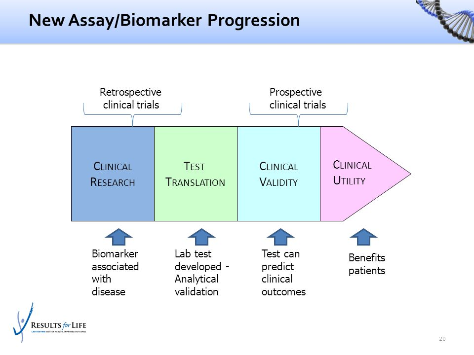 New Assay/Biomarker Progression 20 C LINICAL R ESEARCH T EST T RANSLATION C LINICAL V ALIDITY C LINICAL U TILITY Biomarker associated with disease Lab
