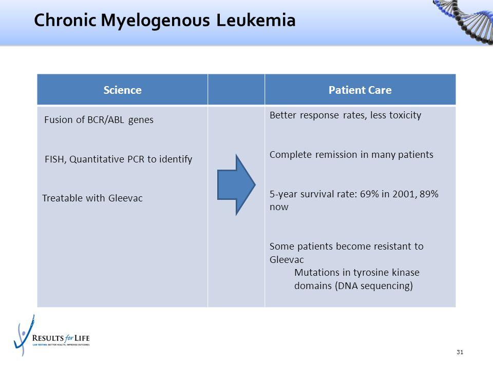 Chronic Myelogenous Leukemia 31 SciencePatient Care Fusion of BCR/ABL genes FISH, Quantitative PCR to identify Treatable with Gleevac Better response