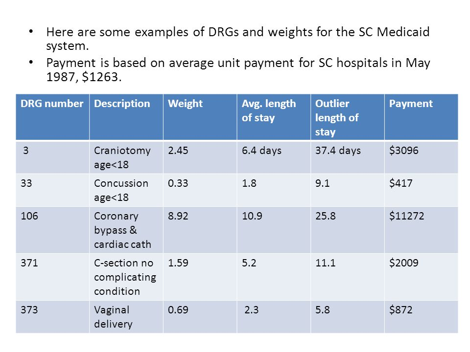 Here are some examples of DRGs and weights for the SC Medicaid system.