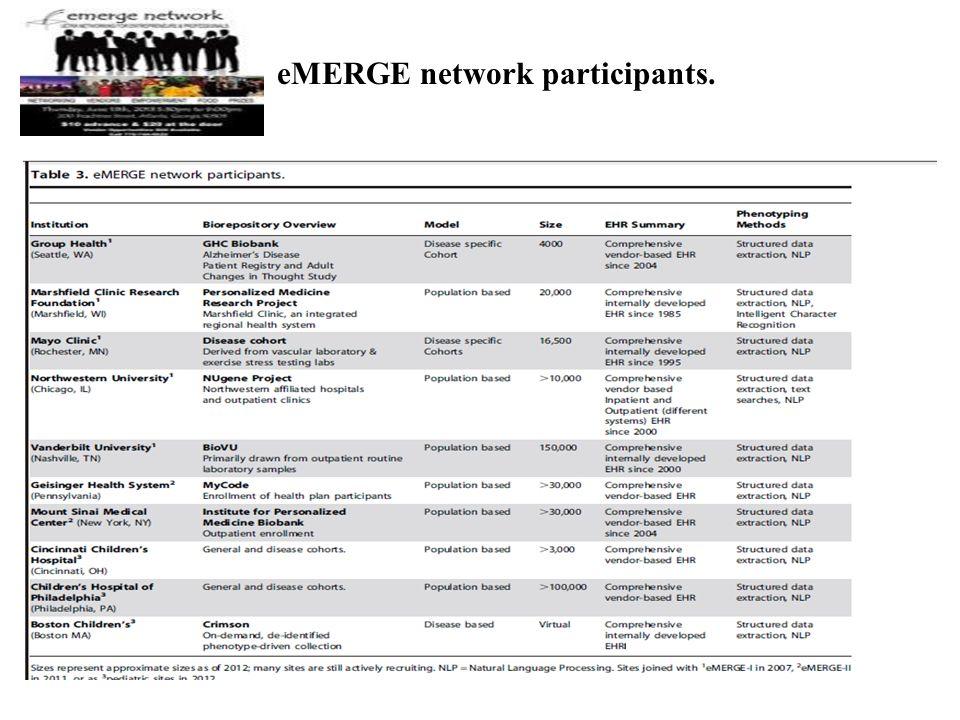 eMERGE network participants.