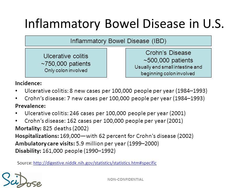 11 Inflammatory Bowel Disease in U.S. Incidence: Ulcerative colitis: 8 new cases per 100,000 people per year (1984–1993) Crohn's disease: 7 new cases