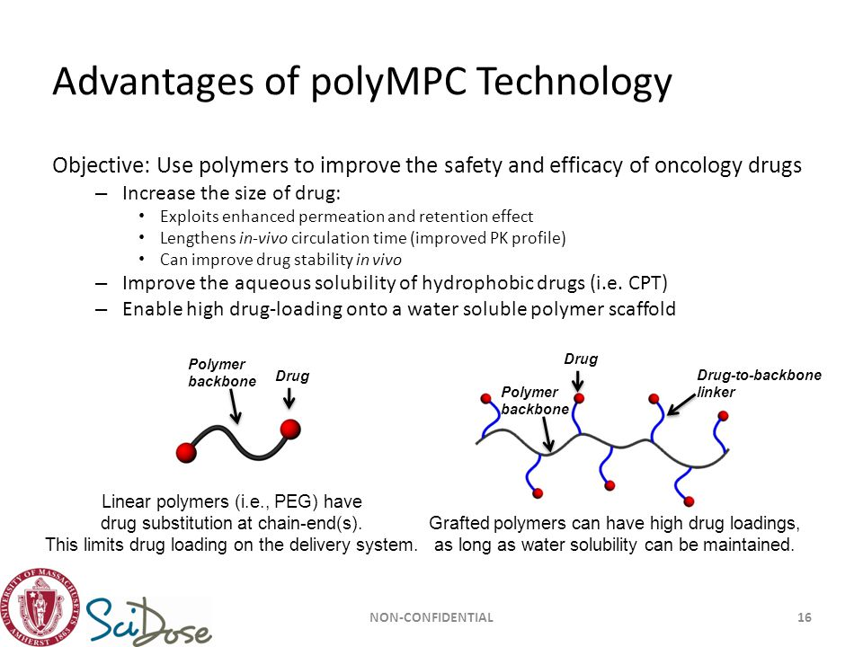 Advantages of polyMPC Technology Objective: Use polymers to improve the safety and efficacy of oncology drugs – Increase the size of drug: Exploits en