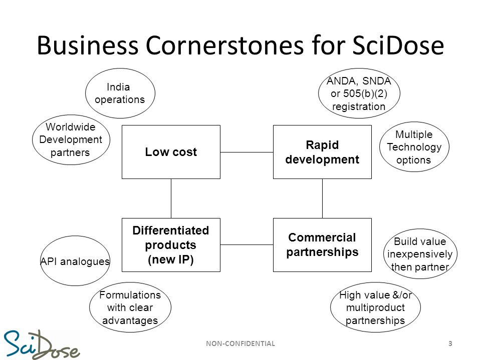 Business Cornerstones for SciDose Low cost Differentiated products (new IP) Commercial partnerships Rapid development India operations Worldwide Devel