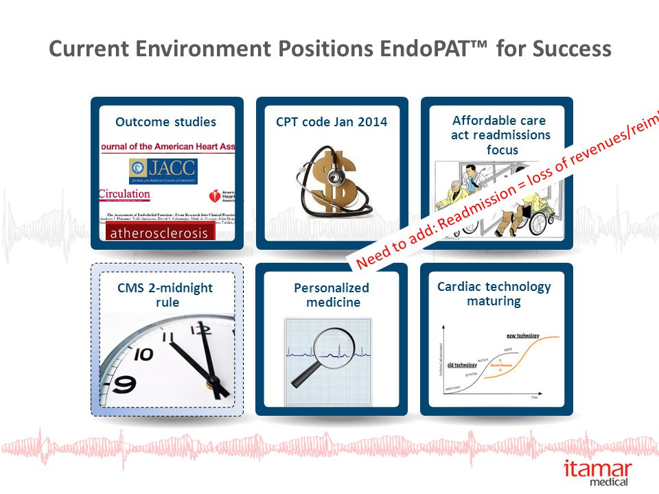 Current Environment Positions EndoPAT™ for Success Outcome studiesCPT code Jan 2014 Affordable care act readmissions focus CMS 2-midnight rule Persona