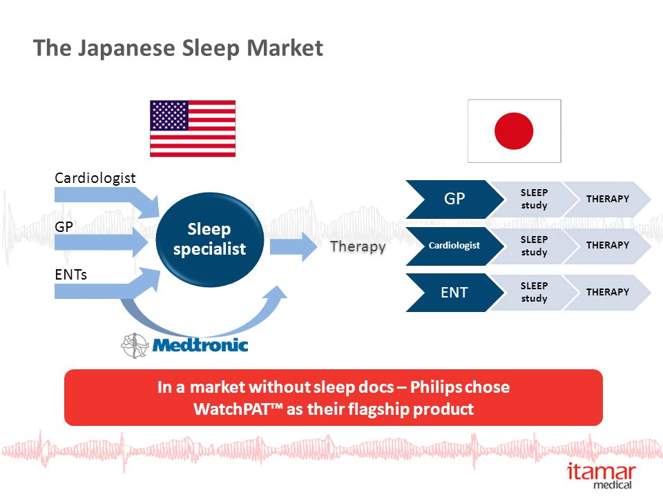 The Japanese Sleep Market In a market without sleep docs – Philips chose WatchPAT™ as their flagship product Sleep specialist Cardiologist GP ENTs GP