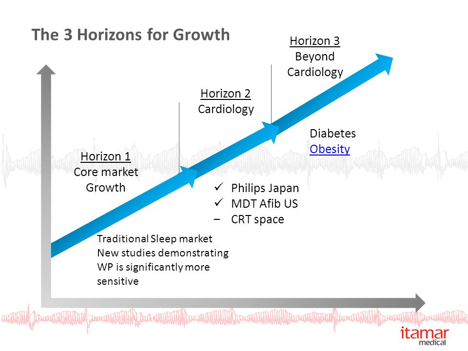 Horizon 1 Core market Growth Horizon 2 Cardiology Horizon 3 Beyond Cardiology Traditional Sleep market New studies demonstrating WP is significantly m