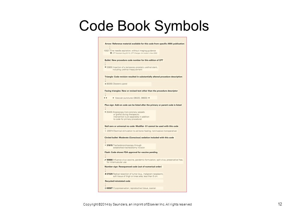 Copyright ©2014 by Saunders, an imprint of Elsevier Inc. All rights reserved Code Book Symbols 12