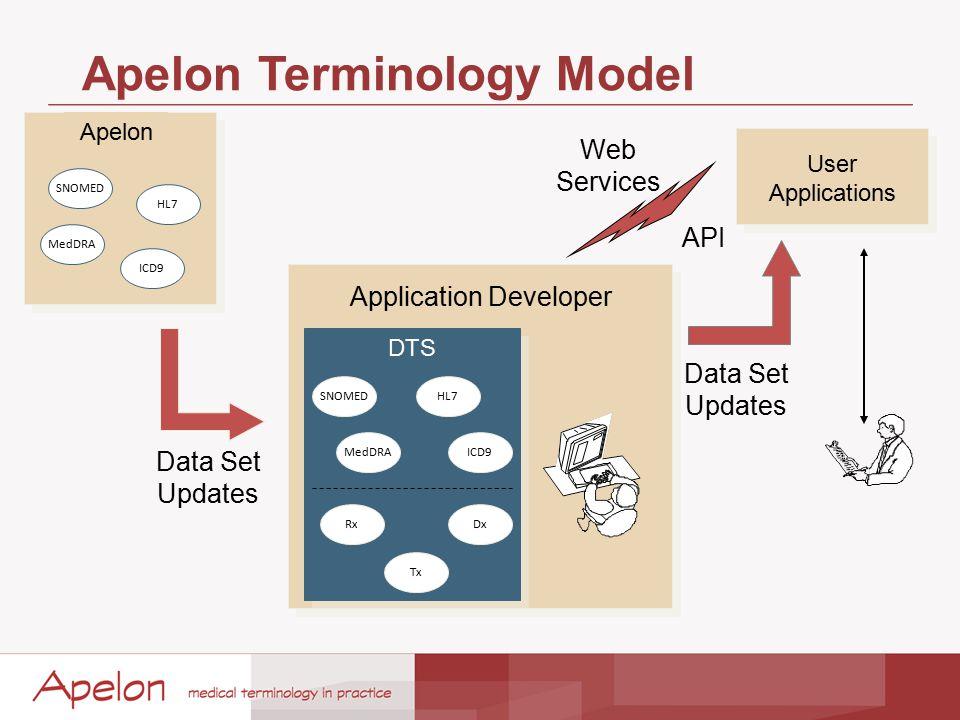 Apelon Terminology Model Apelon MedDRA ICD9 HL7 SNOMED User Applications DTS SNOMED MedDRA HL7 ICD9 Rx Tx Dx Data Set Updates Web Services Application Developer API