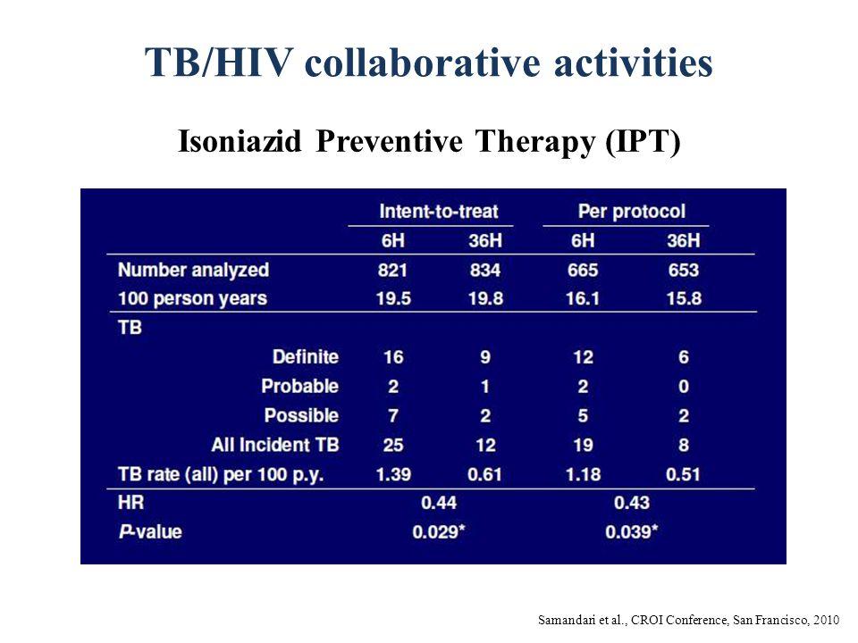 TB/HIV collaborative activities Isoniazid Preventive Therapy (IPT) Samandari et al., CROI Conference, San Francisco, 2010