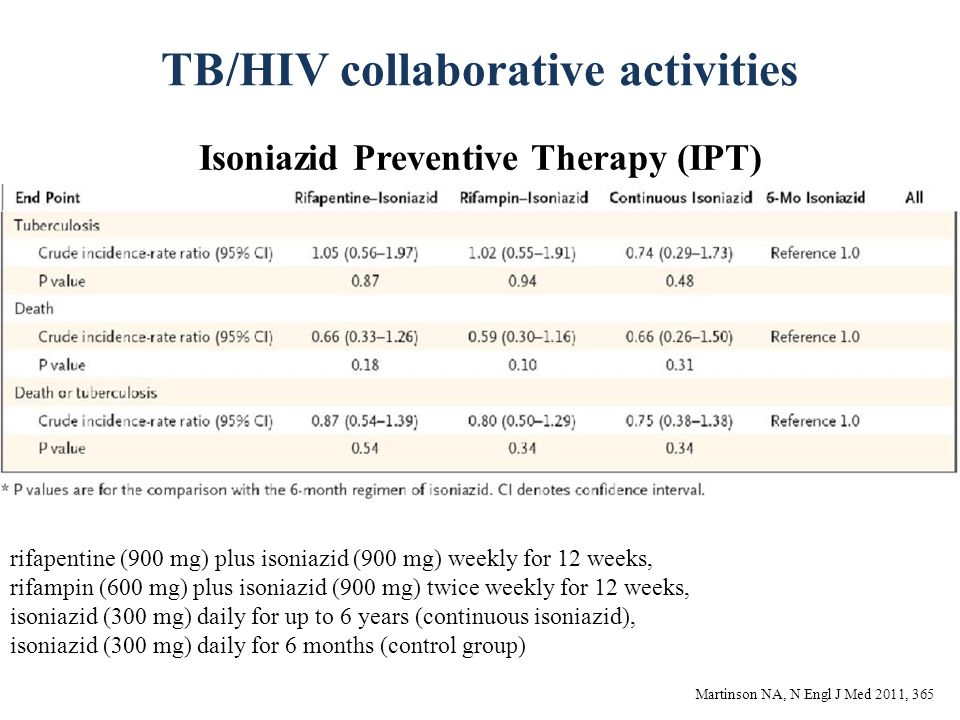 TB/HIV collaborative activities Isoniazid Preventive Therapy (IPT) Martinson NA, N Engl J Med 2011, 365 rifapentine (900 mg) plus isoniazid (900 mg) weekly for 12 weeks, rifampin (600 mg) plus isoniazid (900 mg) twice weekly for 12 weeks, isoniazid (300 mg) daily for up to 6 years (continuous isoniazid), isoniazid (300 mg) daily for 6 months (control group)