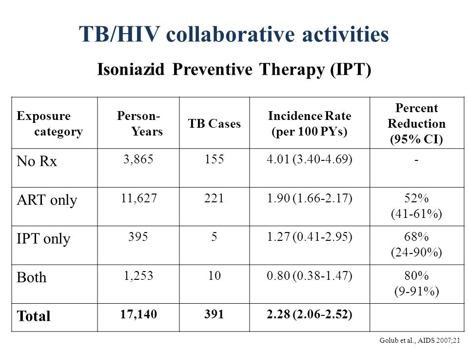 TB/HIV collaborative activities Isoniazid Preventive Therapy (IPT) Golub et al., AIDS 2007;21 Exposure category Person- Years TB Cases Incidence Rate (per 100 PYs) Percent Reduction (95% CI) No Rx 3,8651554.01 (3.40-4.69)- ART only 11,6272211.90 (1.66-2.17)52% (41-61%) IPT only 39551.27 (0.41-2.95)68% (24-90%) Both 1,253100.80 (0.38-1.47)80% (9-91%) Total 17,1403912.28 (2.06-2.52)