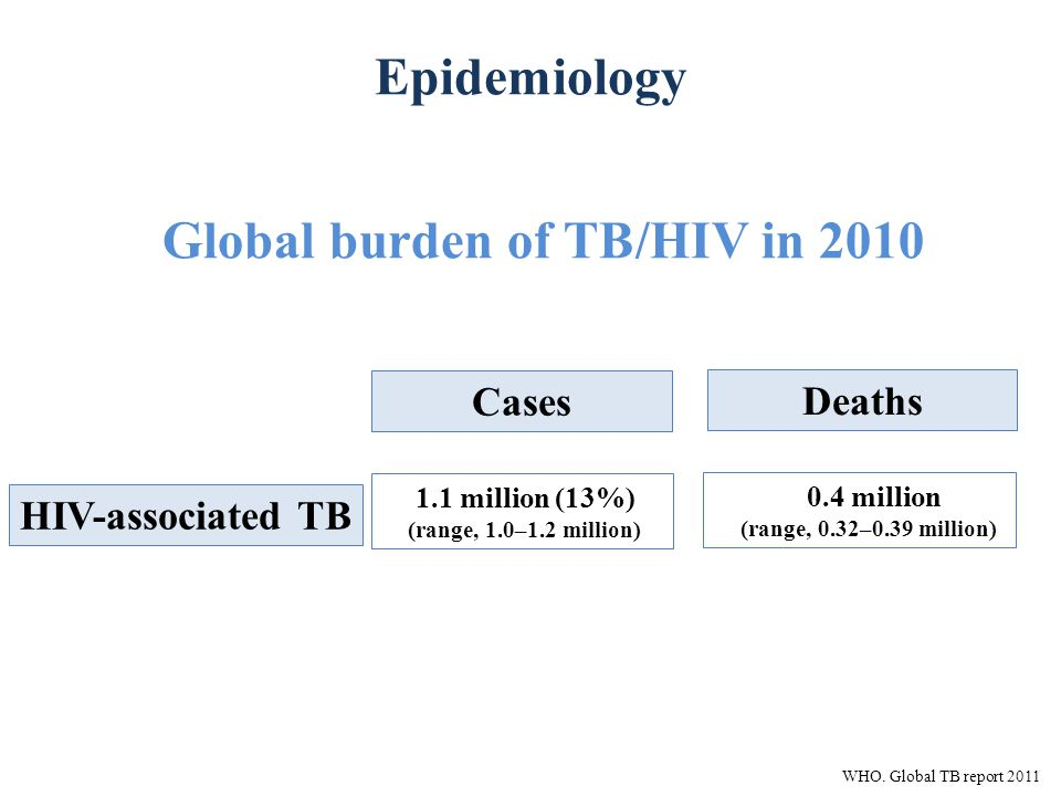 Epidemiology Cases Deaths HIV-associated TB 1.1 million (13%) (range, 1.0–1.2 million) 0.4 million (range, 0.32–0.39 million) Global burden of TB/HIV in 2010 WHO.