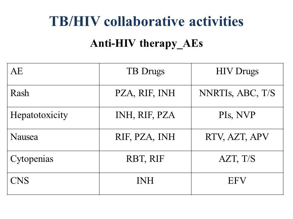 TB/HIV collaborative activities Anti-HIV therapy_AEs AETB DrugsHIV Drugs RashPZA, RIF, INHNNRTIs, ABC, T/S HepatotoxicityINH, RIF, PZAPIs, NVP NauseaR