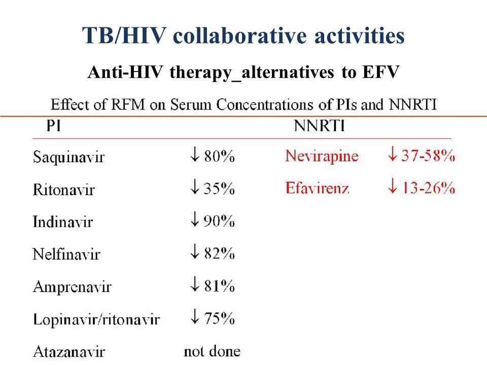 TB/HIV collaborative activities Anti-HIV therapy_alternatives to EFV