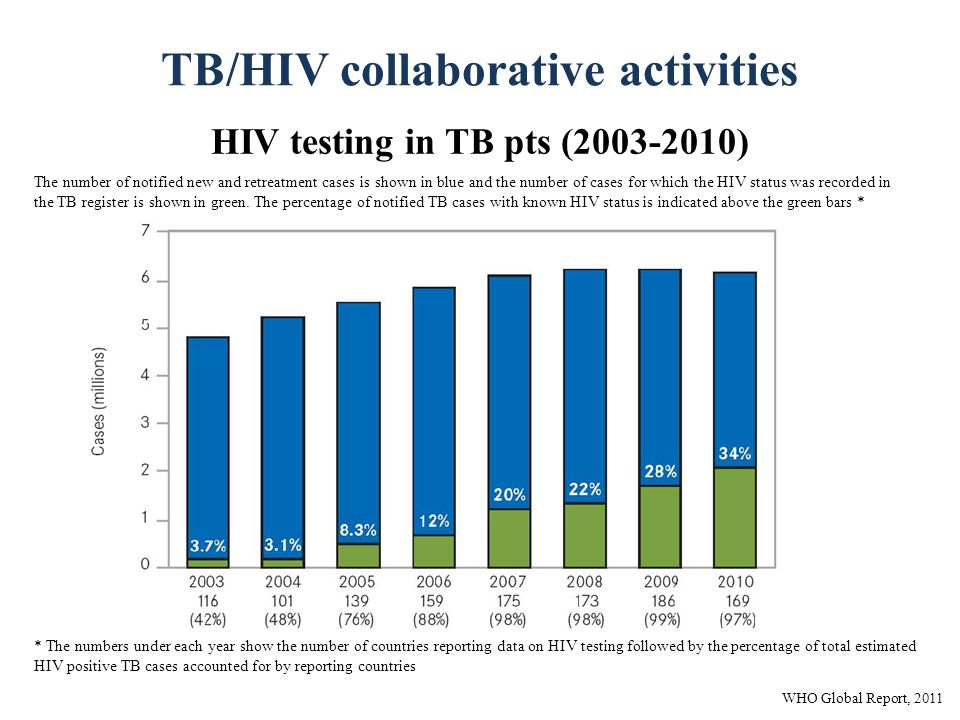 TB/HIV collaborative activities HIV testing in TB pts (2003-2010) * The numbers under each year show the number of countries reporting data on HIV testing followed by the percentage of total estimated HIV positive TB cases accounted for by reporting countries The number of notified new and retreatment cases is shown in blue and the number of cases for which the HIV status was recorded in the TB register is shown in green.