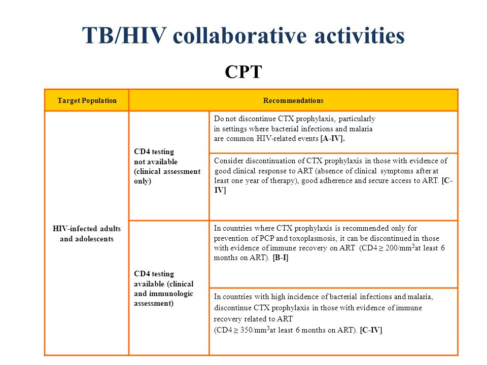 TB/HIV collaborative activities CPT Target PopulationRecommendations HIV-infected adults and adolescents CD4 testing not available (clinical assessment only) Do not discontinue CTX prophylaxis, particularly in settings where bacterial infections and malaria are common HIV-related events [A-IV].