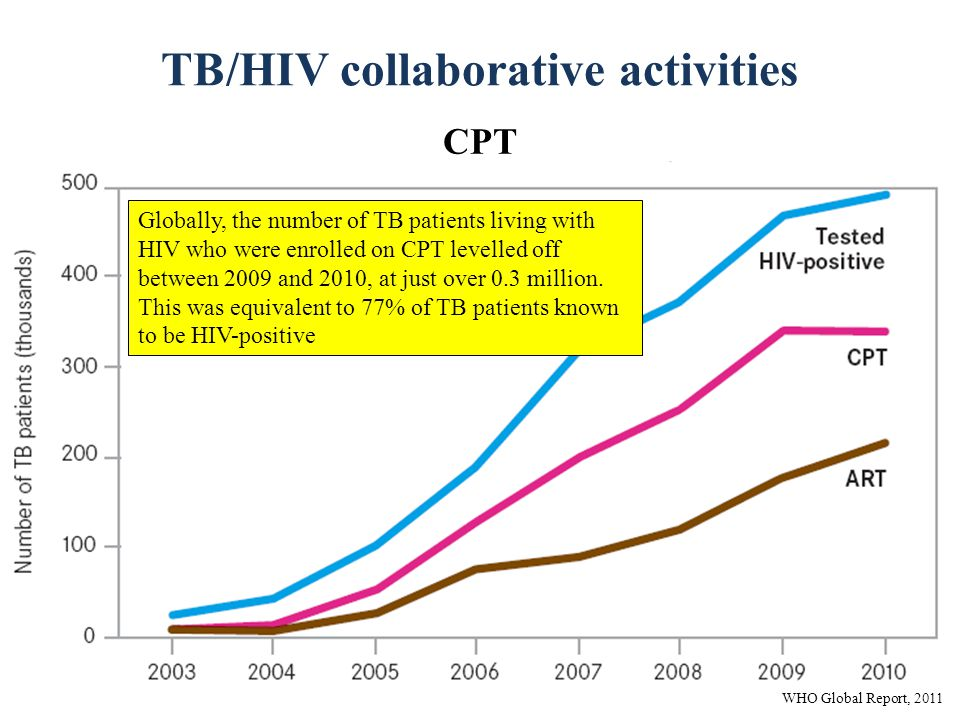 TB/HIV collaborative activities CPT Globally, the number of TB patients living with HIV who were enrolled on CPT levelled off between 2009 and 2010, at just over 0.3 million.