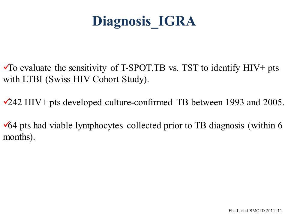 Diagnosis_IGRA Elzi L et al.BMC ID 2011; 11. To evaluate the sensitivity of T-SPOT.TB vs. TST to identify HIV+ pts with LTBI (Swiss HIV Cohort Study).