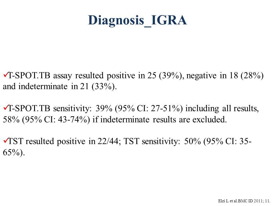 Diagnosis_IGRA Elzi L et al.BMC ID 2011; 11. T-SPOT.TB assay resulted positive in 25 (39%), negative in 18 (28%) and indeterminate in 21 (33%). T-SPOT