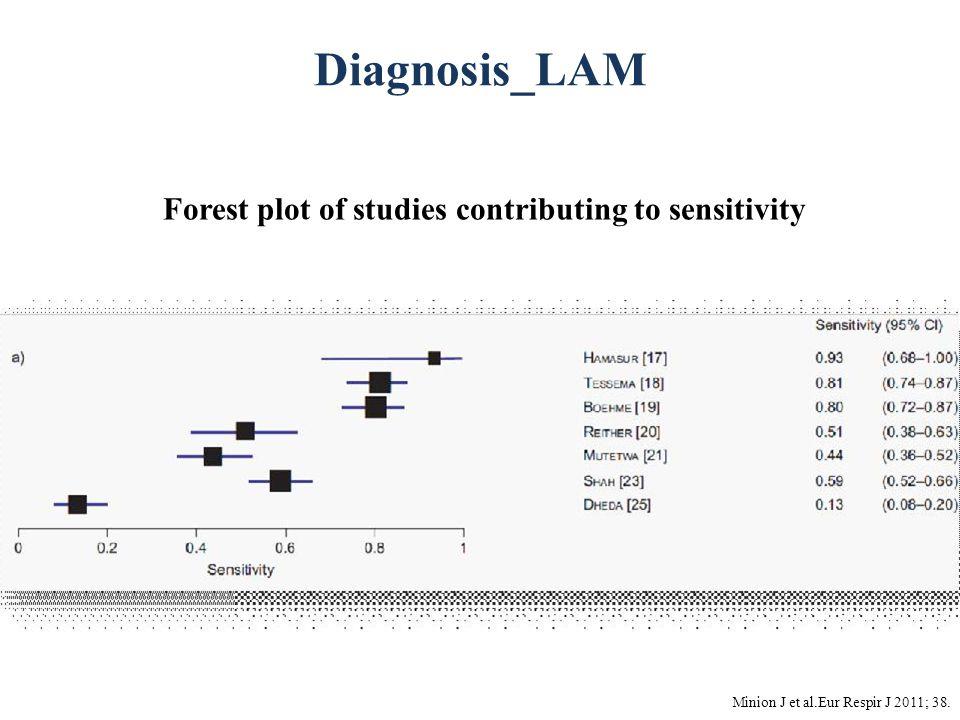 Diagnosis_LAM Minion J et al.Eur Respir J 2011; 38. Forest plot of studies contributing to sensitivity