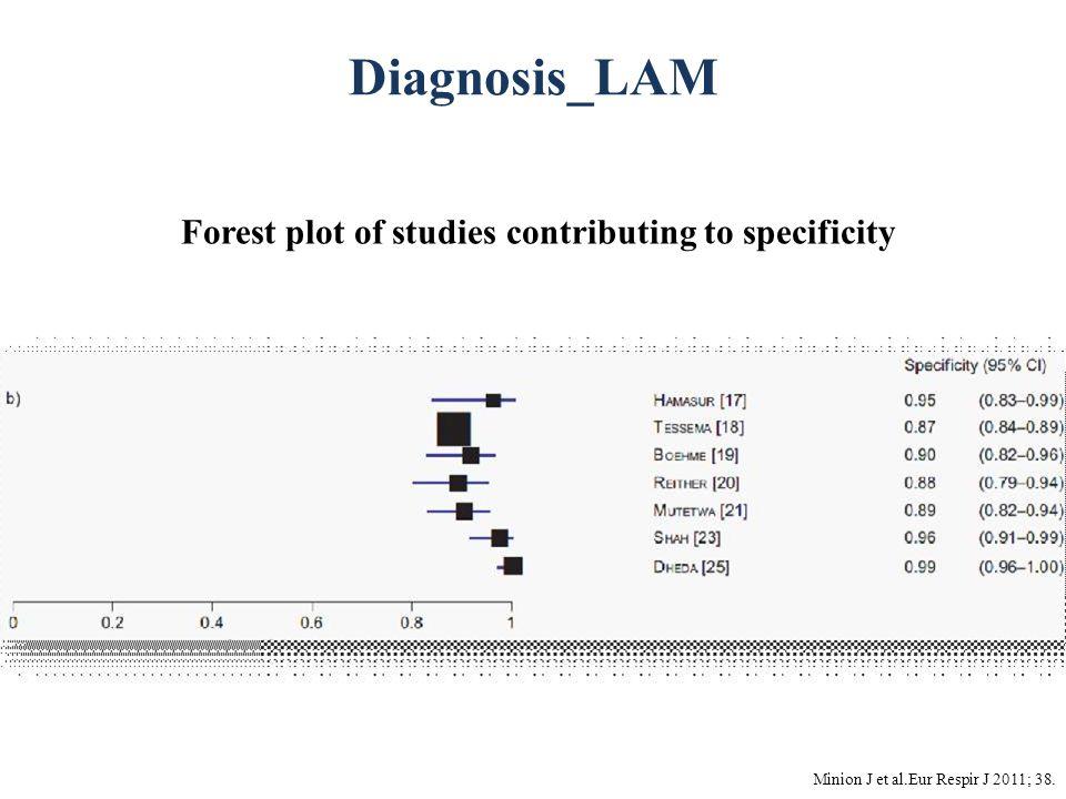 Diagnosis_LAM Minion J et al.Eur Respir J 2011; 38. Forest plot of studies contributing to specificity