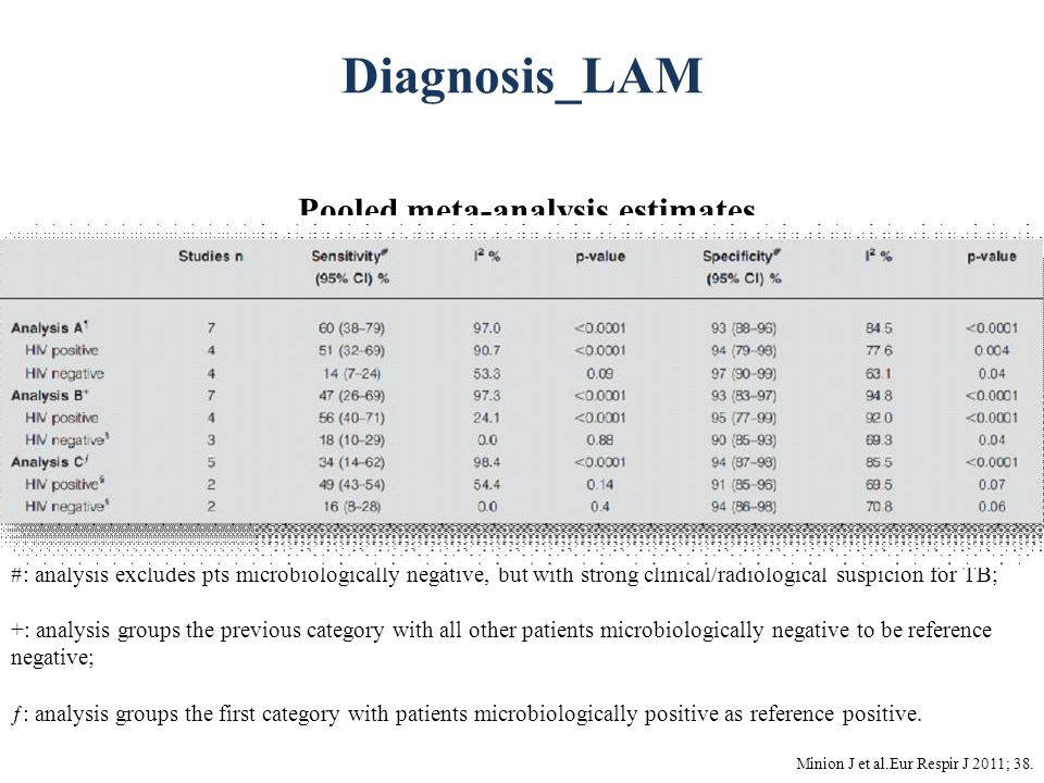 Diagnosis_LAM #: analysis excludes pts microbiologically negative, but with strong clinical/radiological suspicion for TB; +: analysis groups the previous category with all other patients microbiologically negative to be reference negative; ƒ: analysis groups the first category with patients microbiologically positive as reference positive.