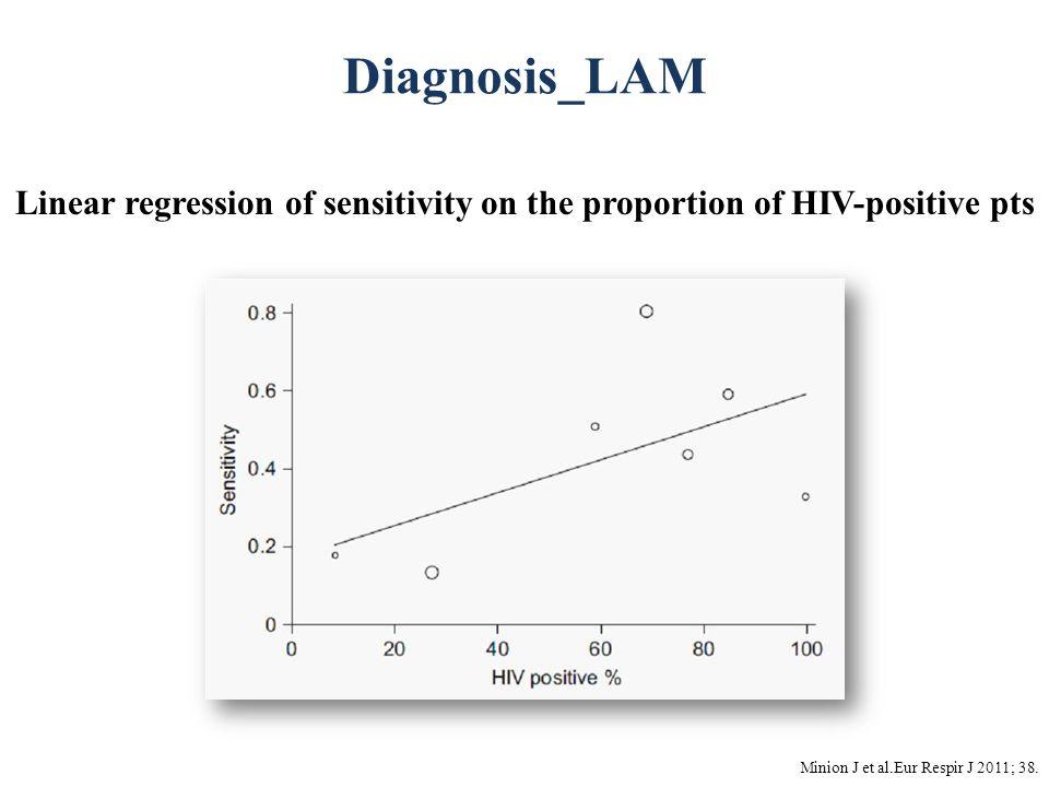Diagnosis_LAM Minion J et al.Eur Respir J 2011; 38. Linear regression of sensitivity on the proportion of HIV-positive pts