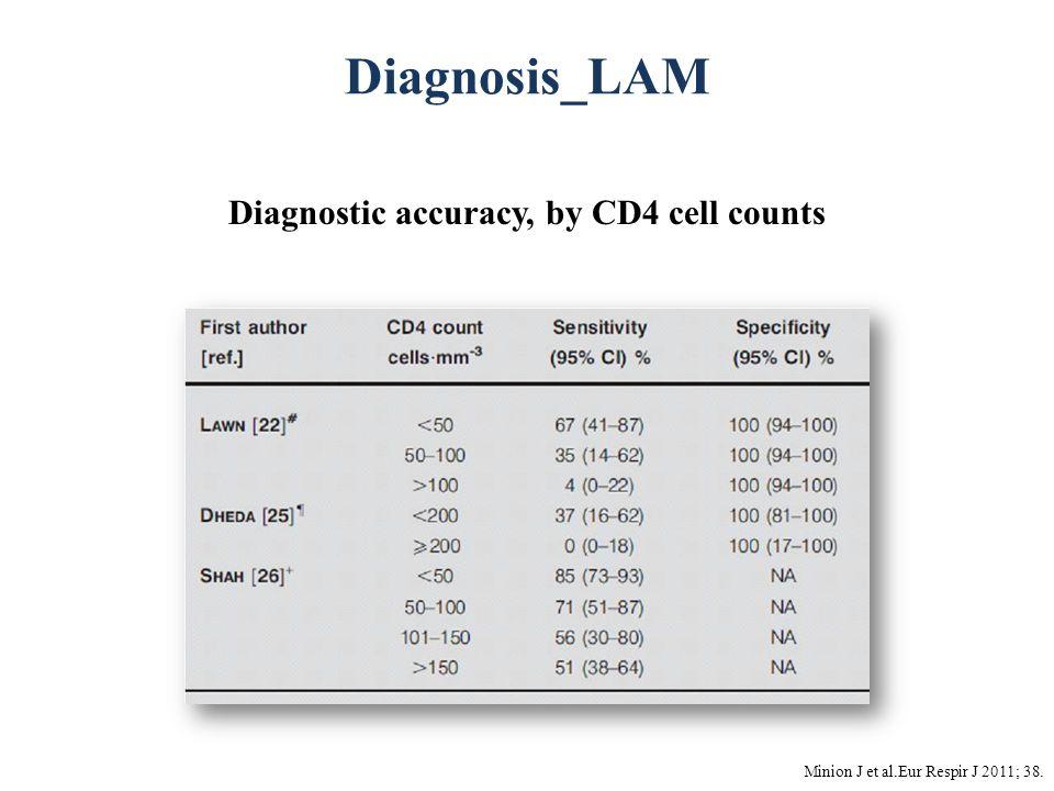 Diagnosis_LAM Minion J et al.Eur Respir J 2011; 38. Diagnostic accuracy, by CD4 cell counts