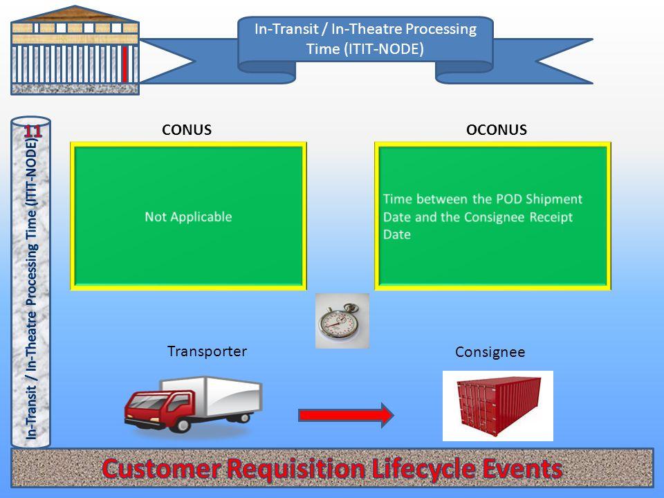 In-Transit / In-Theatre Processing Time (ITIT-NODE) OCONUSCONUS Consignee Transporter