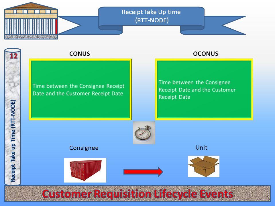 Receipt Take Up time (RTT-NODE) OCONUSCONUS Unit Consignee
