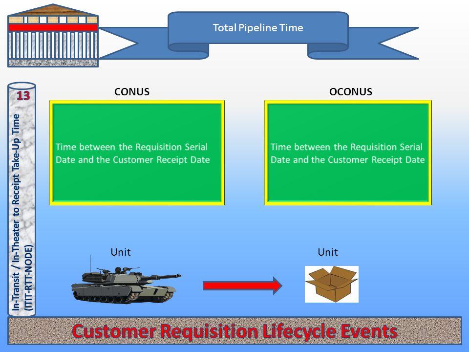 Total Pipeline Time OCONUSCONUS Unit