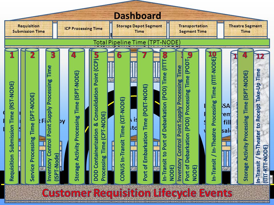 Customer Requirement Filled by Local SSA Entire Pipeline SSA is the Customer Local SSA cant fill Requirement.Local SSA is filled through wholesale.