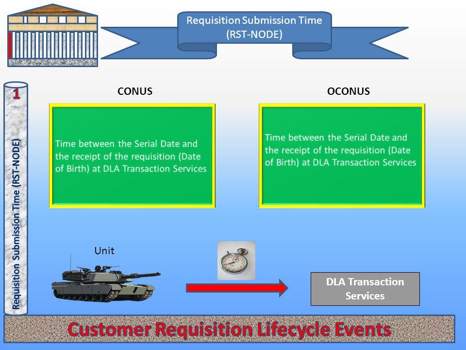 Requisition Submission Time (RST-NODE) CONUSOCONUS DLA Transaction Services Unit