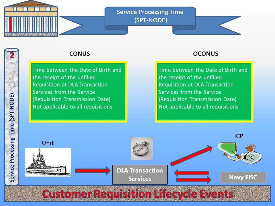 Service Processing Time (SPT-NODE) CONUSOCONUS DLA Transaction Services Navy FISC Unit ICP