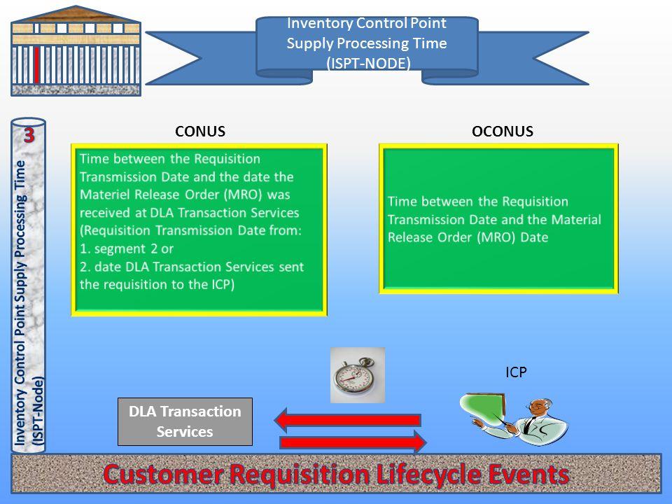 Inventory Control Point Supply Processing Time (ISPT-NODE) OCONUSCONUS DLA Transaction Services ICP