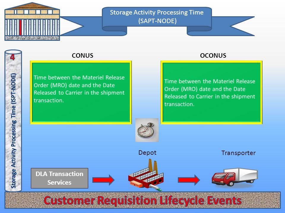 Storage Activity Processing Time (SAPT-NODE) OCONUSCONUS DLA Transaction Services Transporter Depot