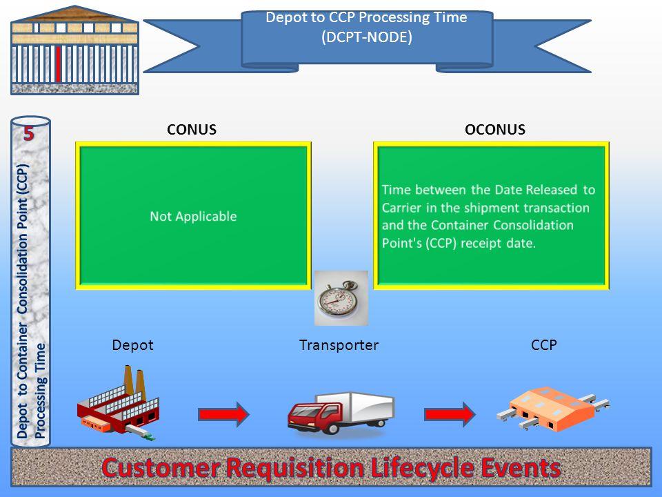 Depot to CCP Processing Time (DCPT-NODE) OCONUSCONUS TransporterDepotCCP