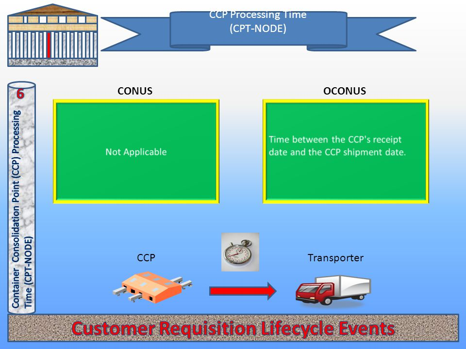 CCP Processing Time (CPT-NODE) OCONUSCONUS TransporterCCP